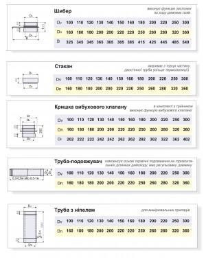 Основные двустенные элементы: шибер, стакан, крышка, труба-удлинитель, труба с ниппелем