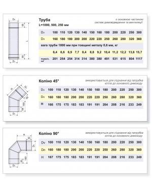 Основные двустенные элементы: труба, колено