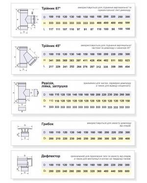 Основные одностенные элементы: тройник, ревизия, лейка, заглушка, грибок, дефлектор